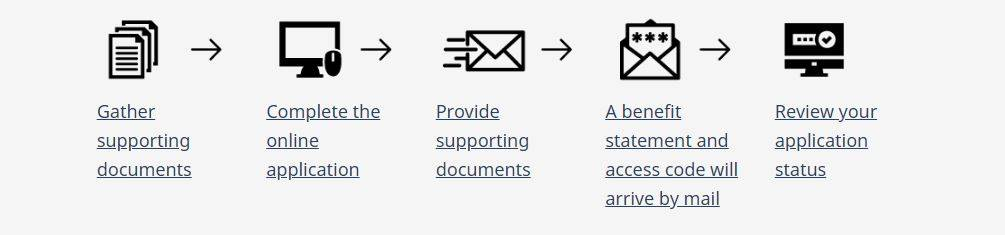 An image of the process for applying to EI. (Employment and Social Development Canada)