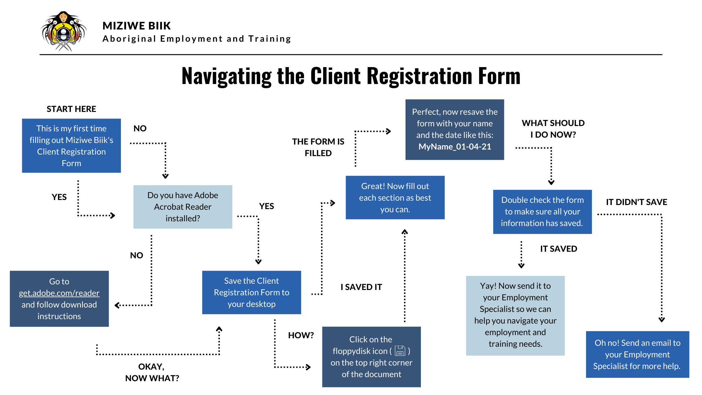 A flow chart to troubleshoot issues with a form.